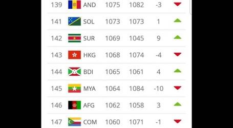 Natio stijgt negen plaatsen op FIFA-ranglijst!
